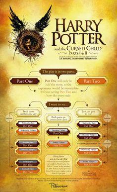 Hoe kaarten kopen voor theaterstuk (ken) van Harry Potter... Cursed Child infographic
