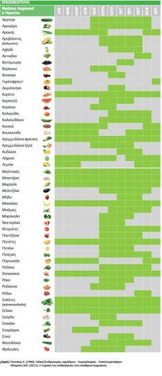 Πίνακας εποχικότητας φρούτων και λαχανικών - iCookGreek