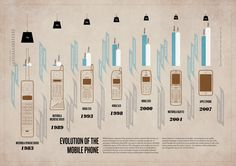 Evolution of the mobile phone #infographic