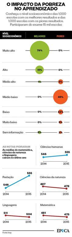 O impacto da pobreza no aprendizado (Foto: Infografia ÉPOCA)