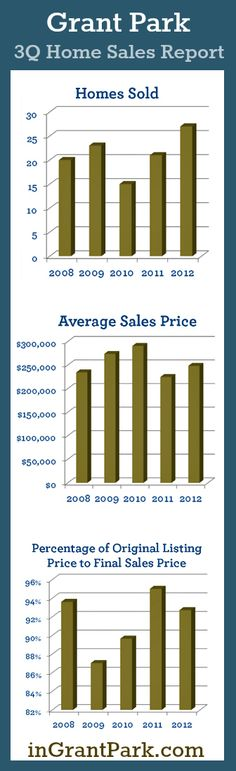 Grant Park Atlanta Real Estate Market Update --  In 3Q 2012 (July-Sept) we found that home values are up, a large percentage of Grant Park homes are selling in less than a week and over 35% are selling at or over the asking price!        View the full report at: http://www.NestAtlanta.com/blog/grant-park-home-sales-report-3q-2012/    or visit http://www.inGrantPark.com     #grantpark #ATL #realestate