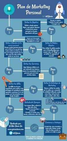 Prepara tu Plan de Marketing de Marca Personal ⋆ Yi Min Shum Xie