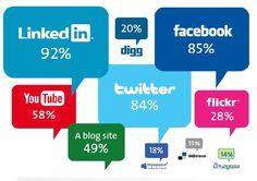 Les journalistes préfèrent LinkedIn Facebook et Twitter - #LinkedIn #Facebook #Twitter