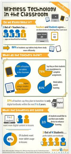 Wireless technology in the classroom #infographic, created with @Piktochart