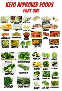 Want to try a keto diet for weight loss or health? Here, you'll learn how to eat a keto diet based on real foods. Get started with our visual guides, recipes, meal plans. Cetogenic Diet, Ketosis Diet, Paleo Diet, Diet Menu, Shred Diet, Eating Paleo, Dieta Paleo, Paleo Food, Healthy Food