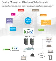 BMS (Building-Management-System) und KNX, einfache Integration, effektiv und intuitiv!