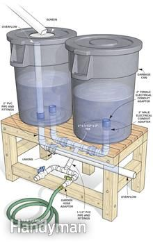Rain barrel details @Gail Regan Truax://www.familyhandyman.com/smart-homeowner/how-to-build-a-rain-barrel