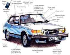 Saab 900 Bond car from the later novels.    @Tasha and I had this car!~