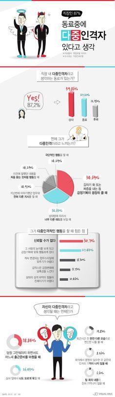 """직장인 87.2% """"직장에도 지성-현빈 닮은 다중인격 존재"""" [인포그래픽] #Dissociative disorder / #Infographic ⓒ 비주얼다이브 무단 복사·전재·재배포 금지"""