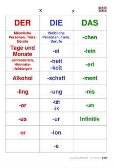 German Grammar, German Words, Deutsch Language, Study German, Germany Language, German Language Learning, Teaching French, Teaching Spanish, Spanish Activities
