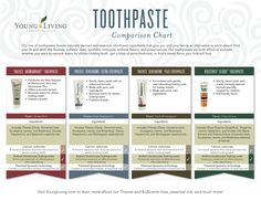 Wonderful graphics displaying the differences between Young Living's Thieves line of toothpastes.