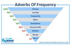 Forum | . | Fluent LandAdverbs of Frequency | Fluent Land
