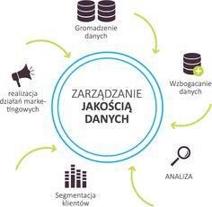 Realizacja skutecznej kampanii w internecie jest możliwe dzięki zachowaniu zasad związanych z jakością danych.