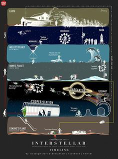 Another Outstanding Fan-Made 'Interstellar' Timeline Infographic. by sivadigitalart. Sci Fi Movies, Good Movies, Nolan Film, I Love Cinema, Timeline Infographic, Infographics, Movie Info, Alternative Movie Posters, Christopher Nolan