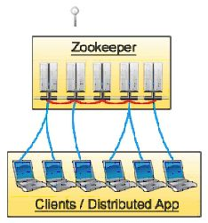 Technology and Architecture: Big Data: Introduction to Zookeeper