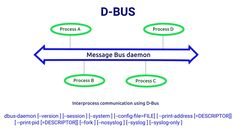 D-Bus is a mechanism for inter process communication in Linux.