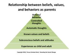 consonant relationship between beliefs and behaviors What is the difference between a value and a belief this is a question that i am often asked many people seem to lump the beliefs and values into the same values are the basis for our behavior and motivation values are abstract, hierarchical and dynamic concepts that essentially describe what we.