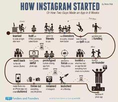 How Instagram Started #SocialMedia