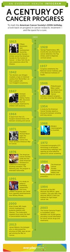 Cancer research and awareness has come a long way. Click here to see a look back over 100 years.