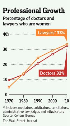 Women account for a third of the nation's lawyers and doctors, a major shift from a generation ago when those professions were occupied almost exclusively by men, new Census figures show. International Womens Day March 8, Women Lawyer, Administrative Law, Maybe Someday, Charts And Graphs, Wife And Girlfriend, Organic Chemistry, Wall Street Journal, Medical School