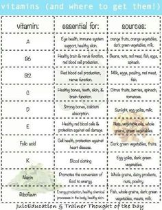 Vitamins & where to get them