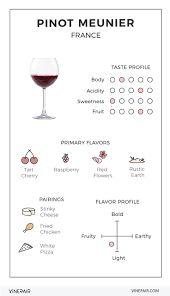 Resultado de imagen para flavor profiles of wine white