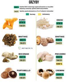 Grzyby – czy rzeczywiście tak bezużyteczne dla zdrowia? Poznaj właściwości odżywcze grzybów - Motywator Dietetyczny Portobello, Food And Drink, Healthy Eating, Healthy Recipes, Plants, Instagram, Eating Healthy, Healthy Nutrition, Clean Foods