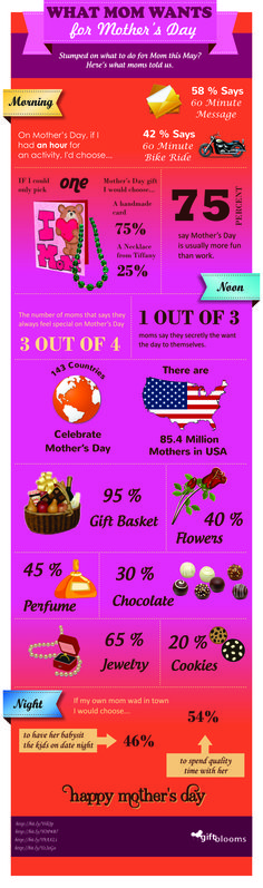 Giftblooms.com provides you largest selection of mothers day gifts for your loving mums & grand mothers to celebrate lovely mothers day.