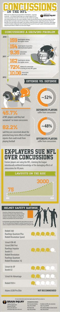 This infographic illustrates the growing numbers of concussions in the NFL and lawsuits as a result.