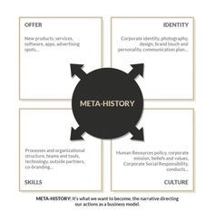 Meta-history #Storytelling #Storydoing #content via Forget Storytelling, Start With Storydoing