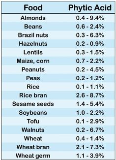Phytic Acid in Foods - can cause iron deficiencies & cavities