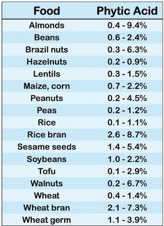 Phytic Acid in Foods