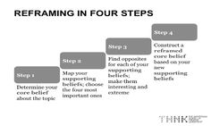 reframing in four steps