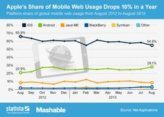 • Chart: Apple's Share of Mobile Web Usage Drops 10% in a Year | Statista