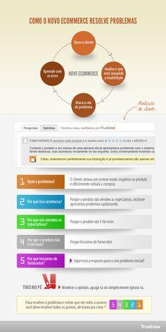 O e-commerce do futuro não nasceu ainda – Primeira parte http://www.ecommercebrasil.com.br/eblog/2014/03/20/o-e-commerce-futuro-nao-nasceu-ainda-primeira-parte/