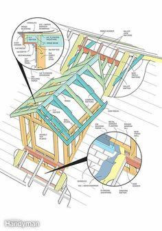 How To Frame A Gabled Dormer Family - Dormer Roof Framing Plan Dormer Roof, Dormer Windows, Attic Renovation, Attic Remodel, Studios Architecture, Architecture Details, Roof Trusses, Gable Roof, Attic Conversion