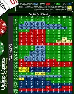 Blackjack Spielen Tipps