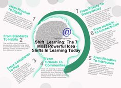 7 Shifts To Create A Classroom Of The Future
