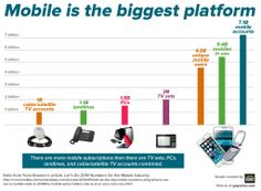 We took mobile tech analyst Tomi Ahonen's numbers about the size of mobile as a platform and turned them into this graph. Did you know there are more mobile subscriptions than there are TV sets, PCs, landlines, and cable/satellite TV accounts combined?