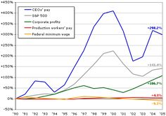 Who Rules America: Wealth, Income, and Power. What CEOs get paid compared to production worker
