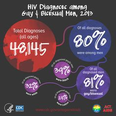HIV diagnoses among gay and bisexual men, 2013. Total Diagnoses (all ages) 48,145. Of all diagnoses, 80% were in men. Of all diagnosed men, 81% were gay or bisexual men. Of all diagnosed gay/bi men, 39% were black, 32% were white and 24% were Latino. www.cdc.gov/actagainstaids