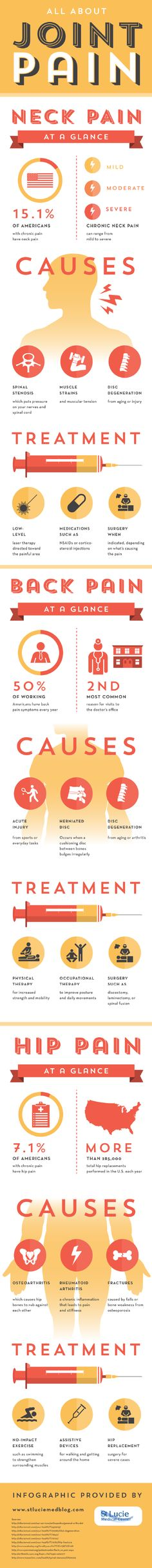 Neck pain affects around 15.1% of Americans who suffer from chronic pain. This sensation can range from mild to severe depending on a variety of factors. Learn more about neck pain and other types of joint pain in this arthritis relief infographic.