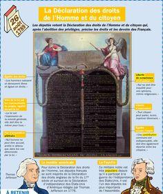 Fiche exposés : La Déclaration des droits de l'Homme et du citoyen