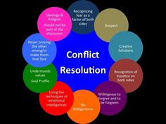 1000+ images about Conflict Management on Pinterest | Conflict management, Conflict resolution ...
