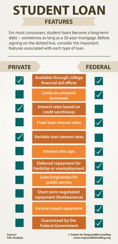 Federal versus Private Student Loans #Infographic