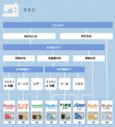 ミシン | ぬい糸選びチャート | 知る | そーいんぐ.com