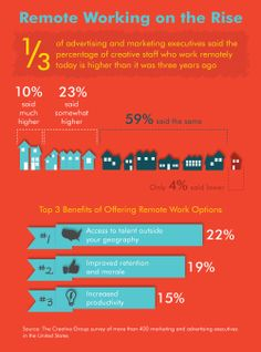 More creative employees are working remotely today than three years ago, according to a survey by The Creative Group. #infographic