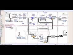 Wastewater treatment process overview - YouTube