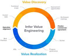 value engineering architectural design diagram - Google Search