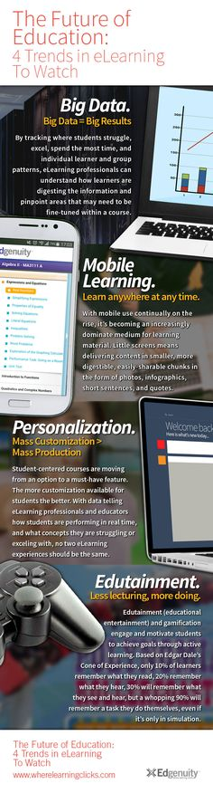 4 eLearning Trends To Watch Infographic - http://elearninginfographics.com/4-elearning-trends-watch-infographic/